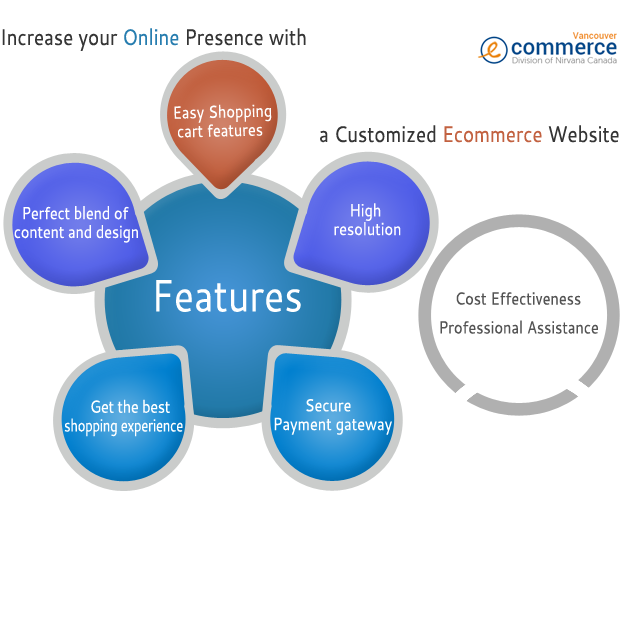 newblog copy Increase your Online Presence with a Customized Ecommerce Website