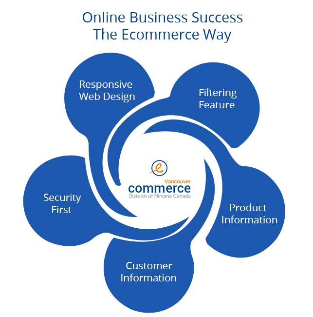 online business success the ecommerce way Online Business Success: The Ecommerce Way