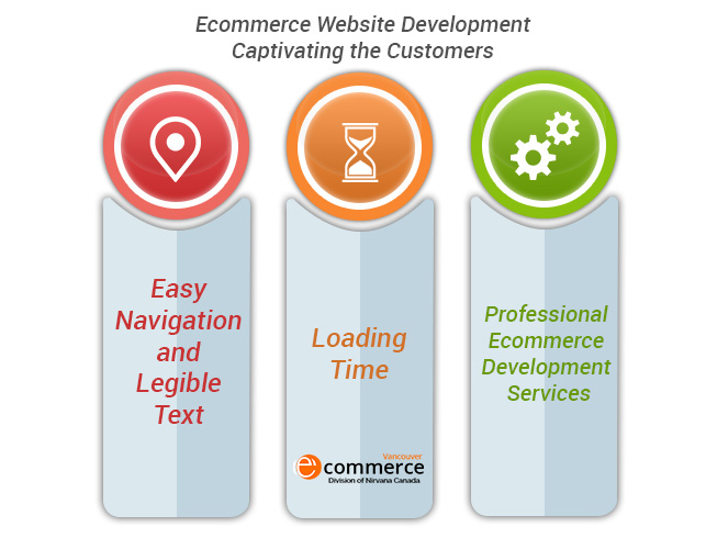 Ecommerce Website Development Captivating the Customers Ecommerce Website Development Captivating the Customers
