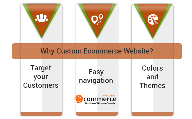 Build a Custom Ecommerce Website for your Business Build a Custom Ecommerce Website for your Business